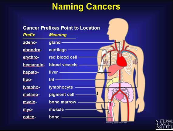 Naming Cancers