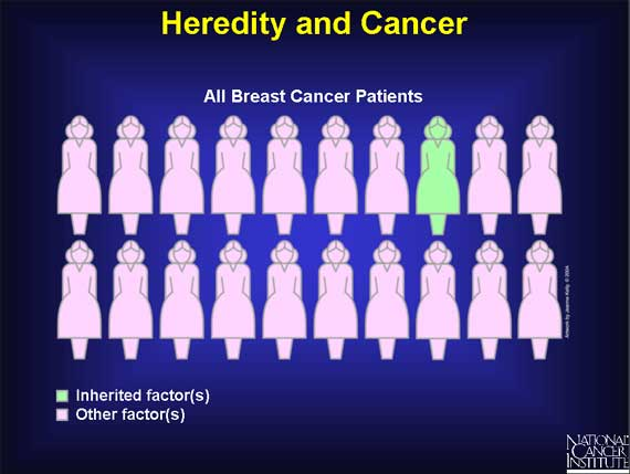 Heredity and Cancer